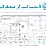 Family Tree of Nabi SAW and the prophets